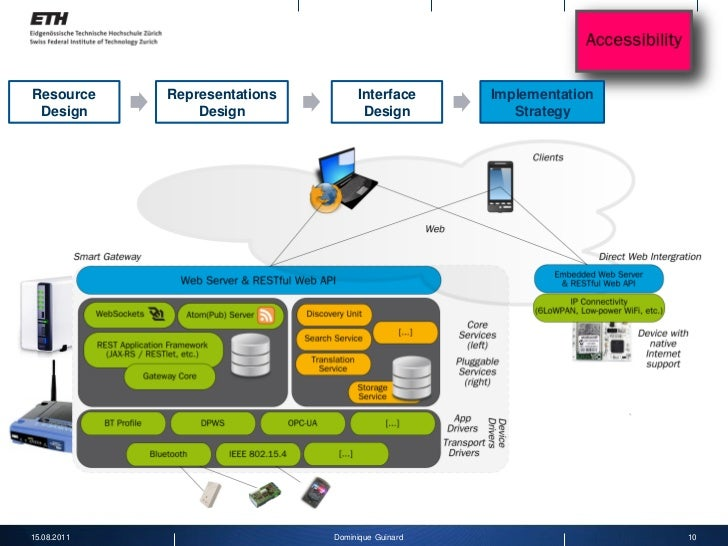 Web of things application architecture for Architecture application web