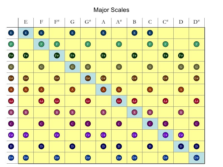 Major Scales E F F# G G# A A# B C C# D D# E G B D G# B F F# G# A A# C C# D# E F F# G A A# C C# D D# E F F# G G# A A# B C C...