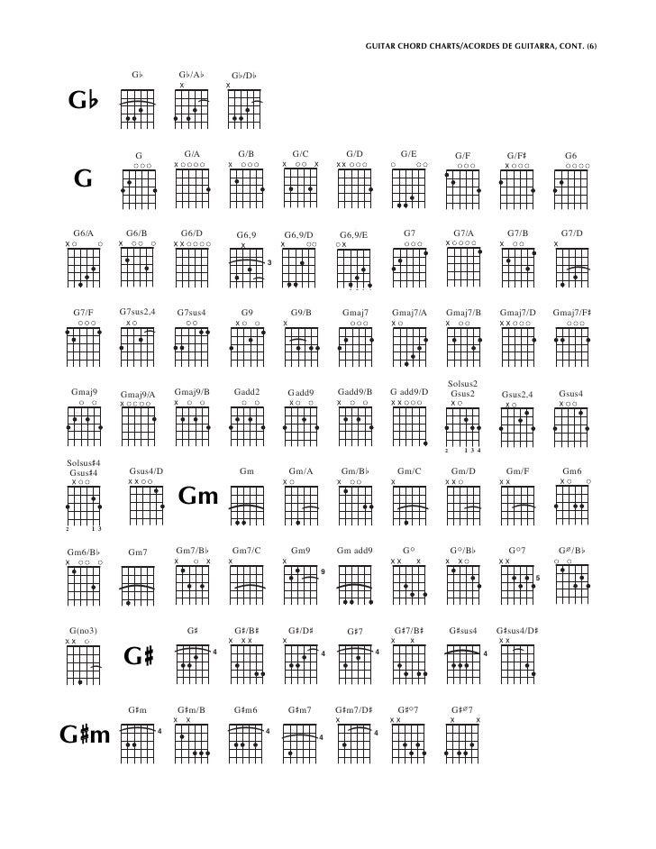 Guitar Chords Chart bm images