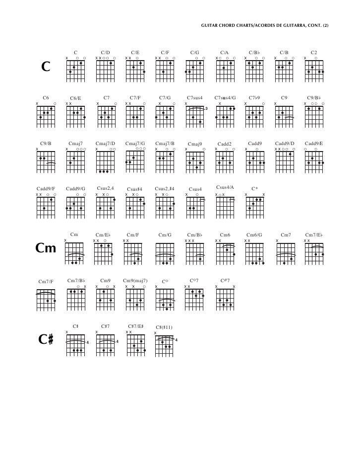 Csus2 Guitar Chord