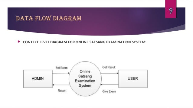 online satsang examination systemdata flow diagram  context level diagram for online satsang examination system