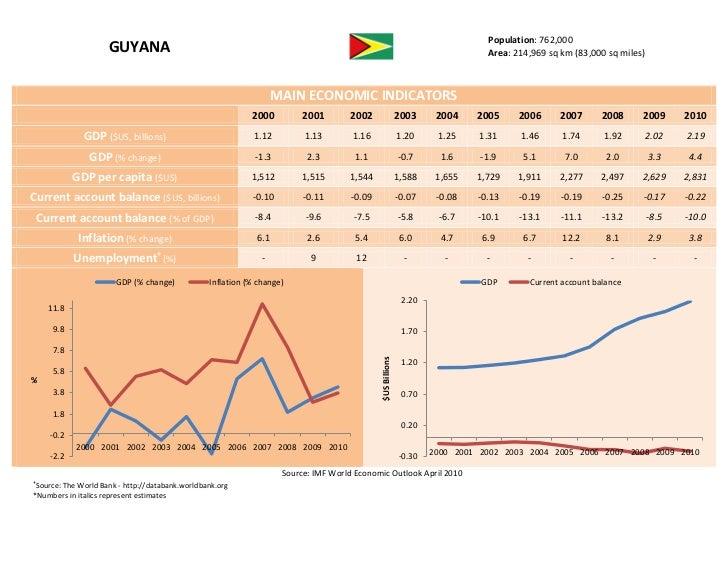 Population: 762,000                     GUYANA                                                                            ...
