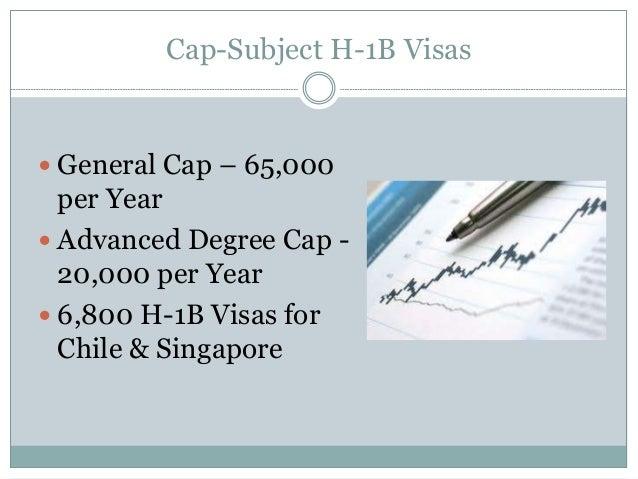 Cap-Subject H-1B Visas H 1b Temporary