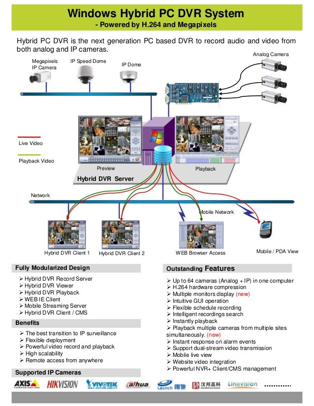 Windows Hybrid PC DVR System - Powered by H.264 and Megapixels Hybrid PC DVR is the next generation PC based DVR to record...