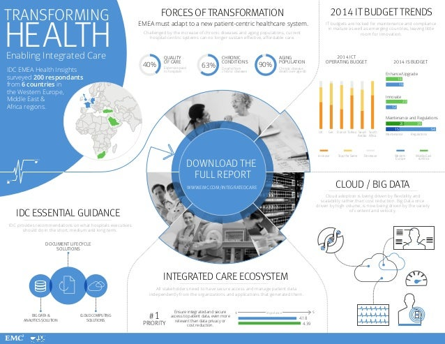 IDC: Transforming Health - Enabling Integrated Care