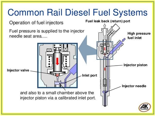 diesel common rail engine images. Black Bedroom Furniture Sets. Home Design Ideas