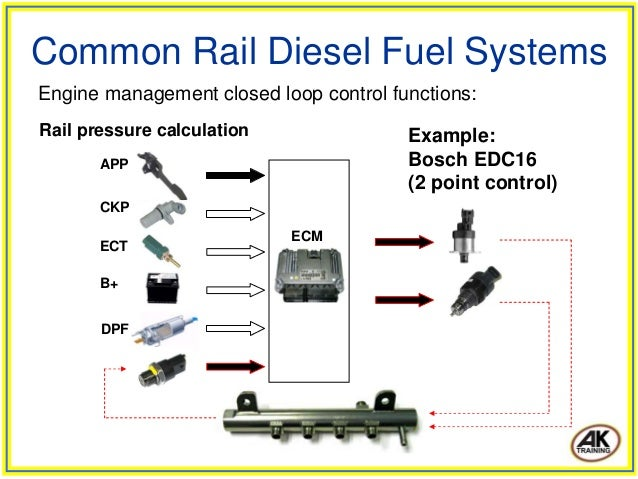 common rail diesel fuel systems. Black Bedroom Furniture Sets. Home Design Ideas