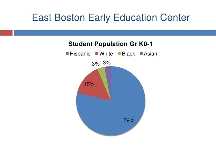 East Boston Early Education Center<br />