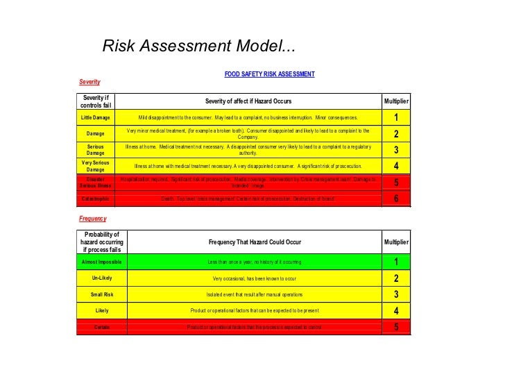 Haccp training for Food safety risk assessment template