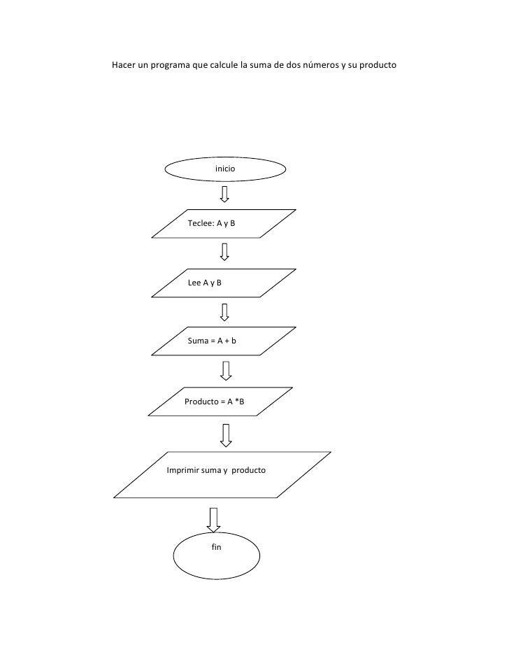 Hacer un programa que calcule la suma de dos números y su producto<br />inicio<br />finImprimir suma y  productoProducto =...