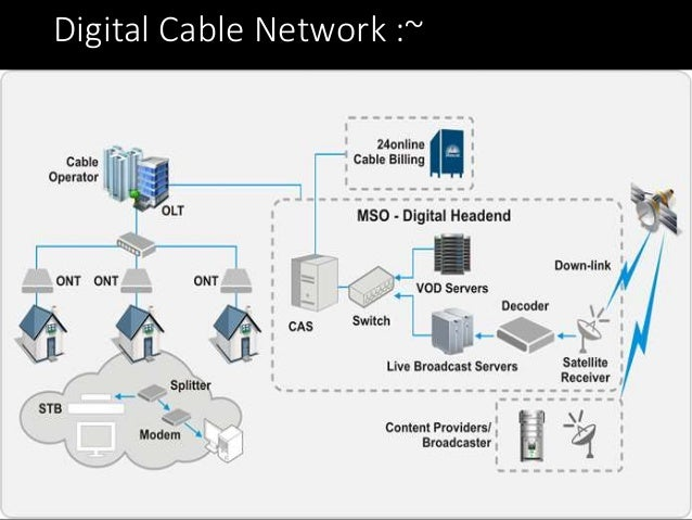 Attacking Digital Network Home