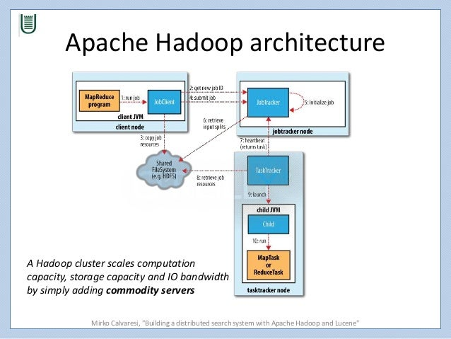 Building a distributed search system with hadoop and lucene for Architecture hadoop