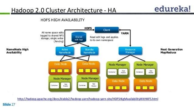 Hadoop 2 0 architecture hdfs federation namenode high for Hadoop 2 architecture