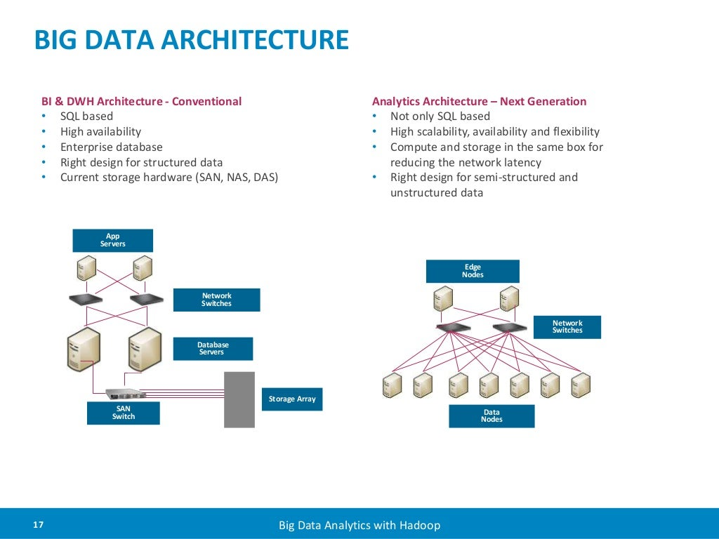 Big data architecture bi for Architecture big data