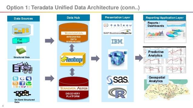 hadoop architecture options for existing enterprise datawarehouse. Black Bedroom Furniture Sets. Home Design Ideas
