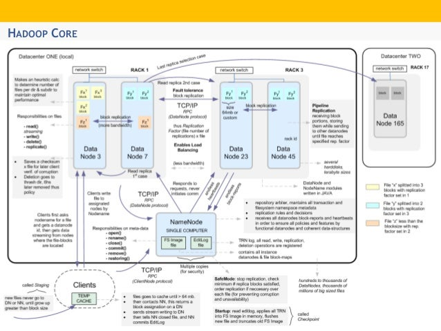 Hadoop ecosystem architecture overview for Hadoop 2 x architecture