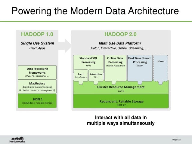 Hadoop demystified mapreduce java and c pig and for Hadoop 2 x architecture