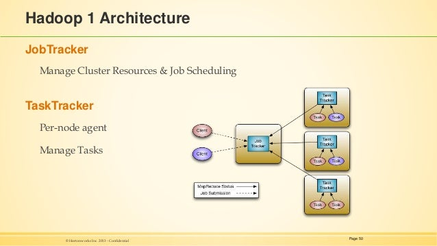 Hadoop fundamentals for Hadoop 1 architecture