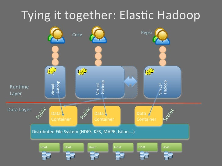 hadoop machine