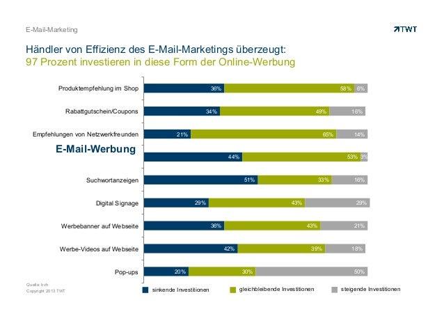 E-Mail-Marketing  Händler von Effizienz des E-Mail-Marketings überzeugt: 97 Prozent investieren in diese Form der Online-W...