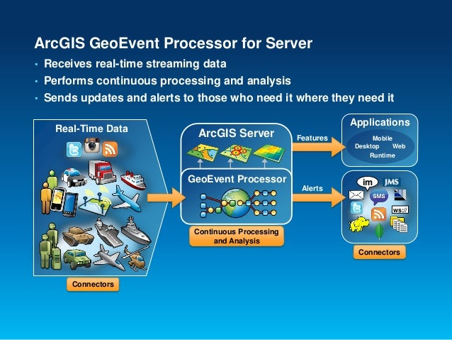 Arcgis geoevent processor crack