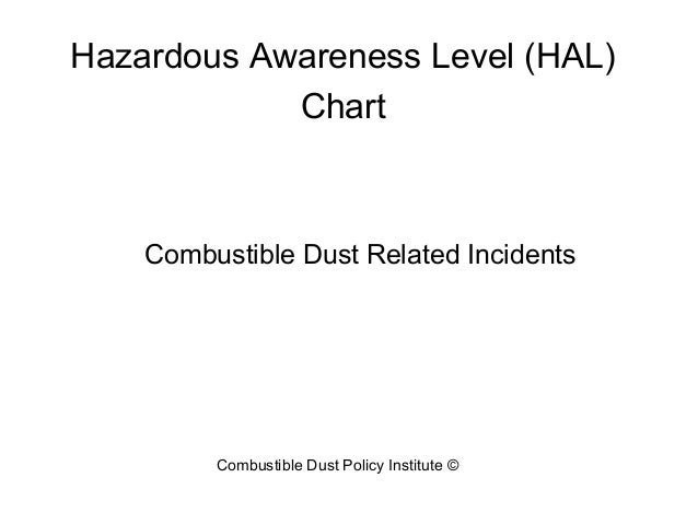 Combustible Dust Related Incidents Hazardous Awareness Level (HAL) Chart Combustible Dust Policy Institute ©