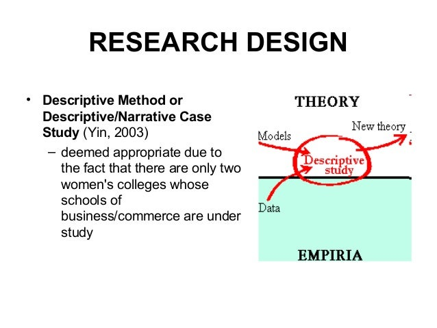 method of primary research
