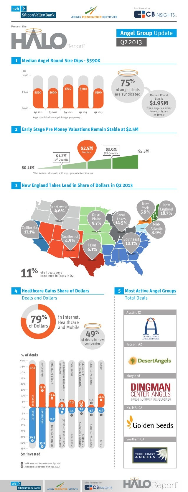 Data Powered by  Present the  Angel Group Update Q2 2013 1 Median Angel Round Size Dips - $590K $M $1.00  $0.50  $590  $71...