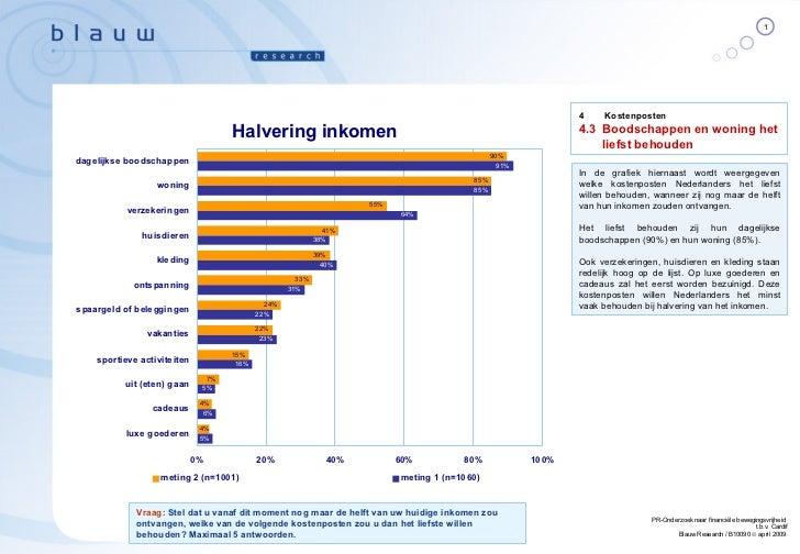 In de grafiek hiernaast wordt weergegeven welke kostenposten Nederlanders het liefst willen behouden, wanneer zij nog maar...