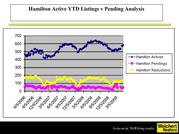 Hamilton Active YTD Listings v Pending Analysis