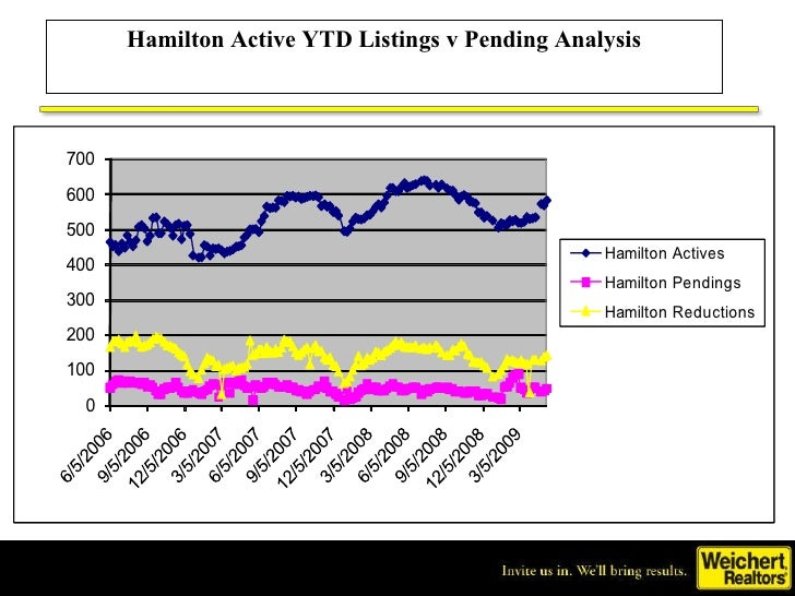 Hamilton Active Ytd Listings Vs. Pending