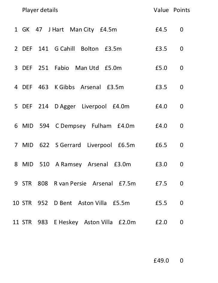 Player details                        Value Points1 GK 47 J Hart Man City £4.5m           £4.5    02 DEF 141 G Cahill Bolt...