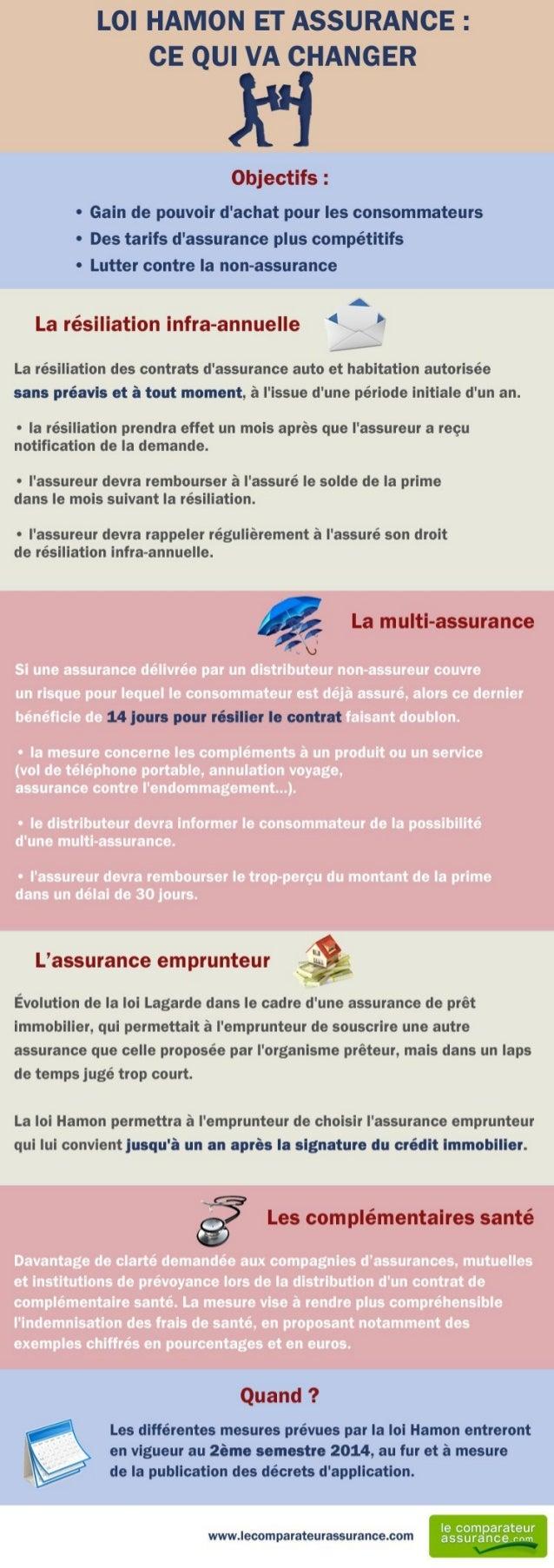 Infographie Loi Hamon et assurance