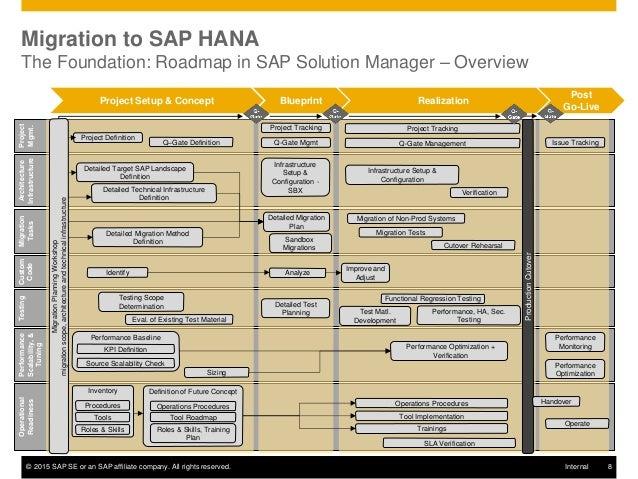 Sap platform amp s 4 hana support for innovation