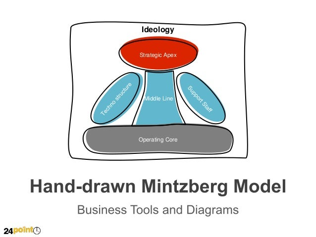 Hand Drawn Mintzberg Model