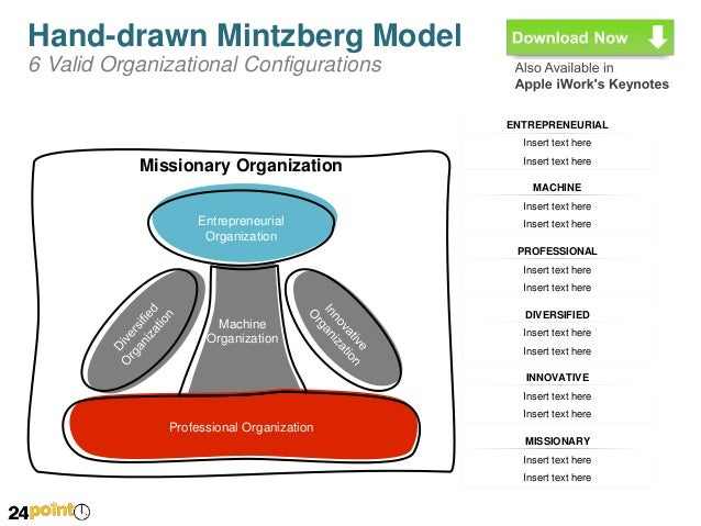 mintzberg's model To celebrate henry mintzberg receiving the thinkers50 lifetime achievement award we take a look at his classic book: the rise and fall of strategic planning henry mintzberg's the rise and fall of strategic planning (1994) reflects a general dissatisfaction with the process of strategic planning.