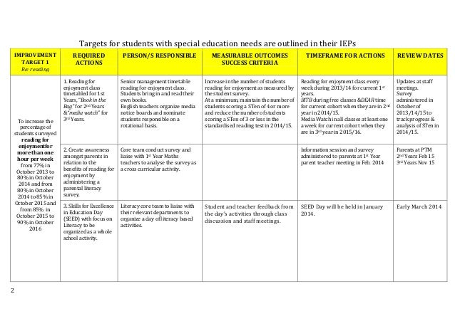 This Sample Training Needs Analysis Tool Shows General U2026