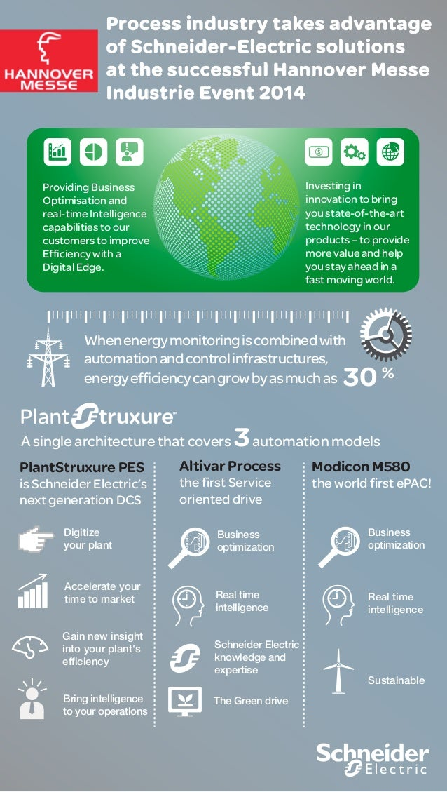 PlantStruxure PES is Schneider Electric's next generation DCS Altivar Process the first Service oriented drive Modicon M58...