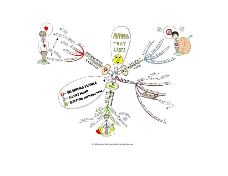 Happiness that lastsThis mind map is a tribute to and celebration of the many wonderful books by Deepak Chopra. You can fi...