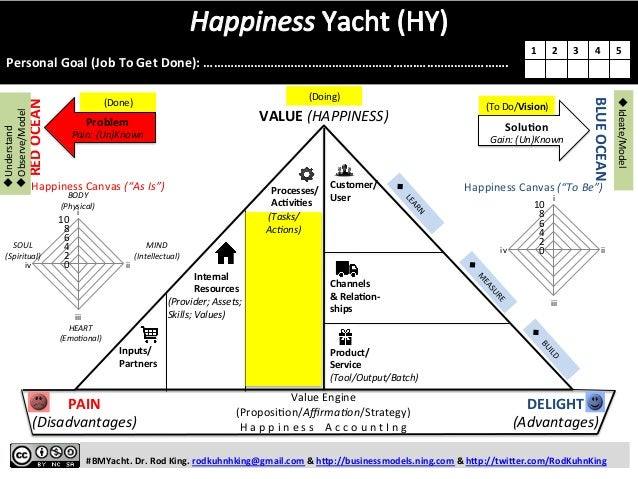 THE HAPPINESS YACHT: A Startup Model for Better Solving Problems, Getting Projects Done, and Being Happier