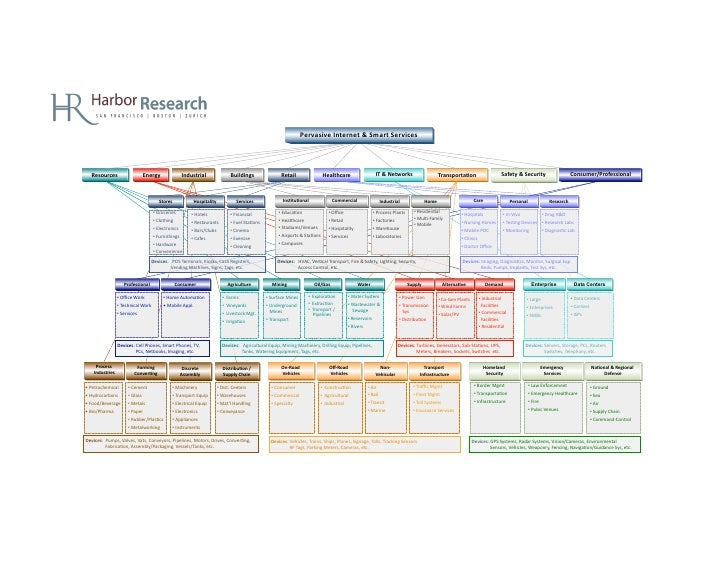 Harbor Research - M2M Industry Landscape Map