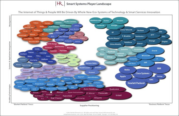 Smart Systems Player Landscape                                            The Internet of Things & People Will Be Driven B...