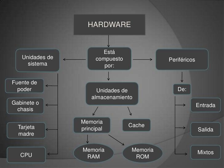 HARDWARE<br />Está compuesto por:<br />Unidades de sistema<br />Periféricos<br />Fuente de poder<br />Unidades de almacena...