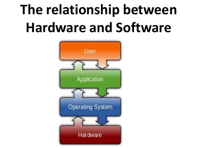 comparison between application software and system software 1 understand the difference between system software and application software  2 explain the different functions of an operating system and discuss some ways.