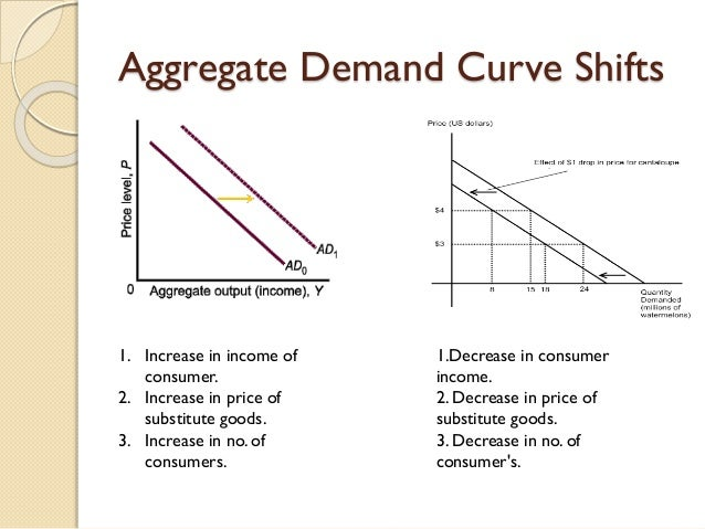 supply and demand and c shift The movement along the supply curve a leftward shift of demand would reverse the effects: a fall in both price and quantity.