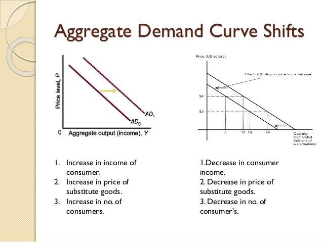 Aggregate Demand Graph Aggregate Demand Curve Shifts