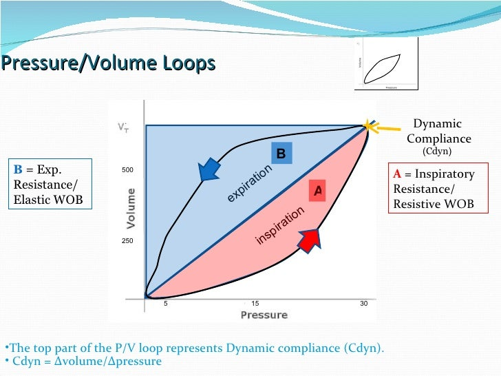 static and dynamic pressure relationship volume