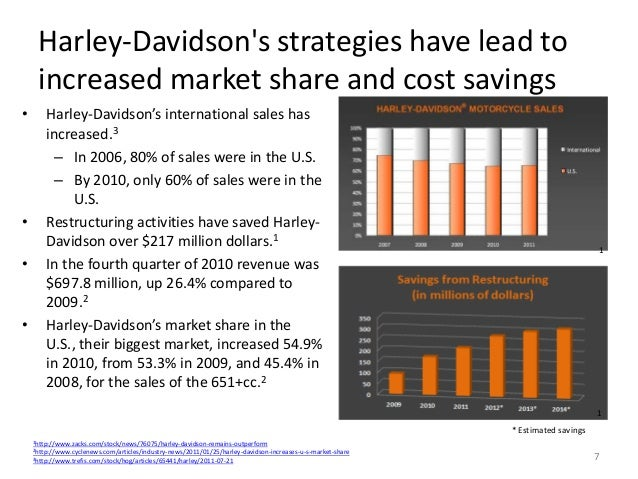 case study of harley davidsons marketing strategy Answer to questions for case study: harley-davidson: strategic competitiveness that spans decades 1  case 14: harley-davidson: strategic competitiveness that spans decades  customer experience has traditionally been the main source of harley-davidson's marketing strategy it all started in 1983,.