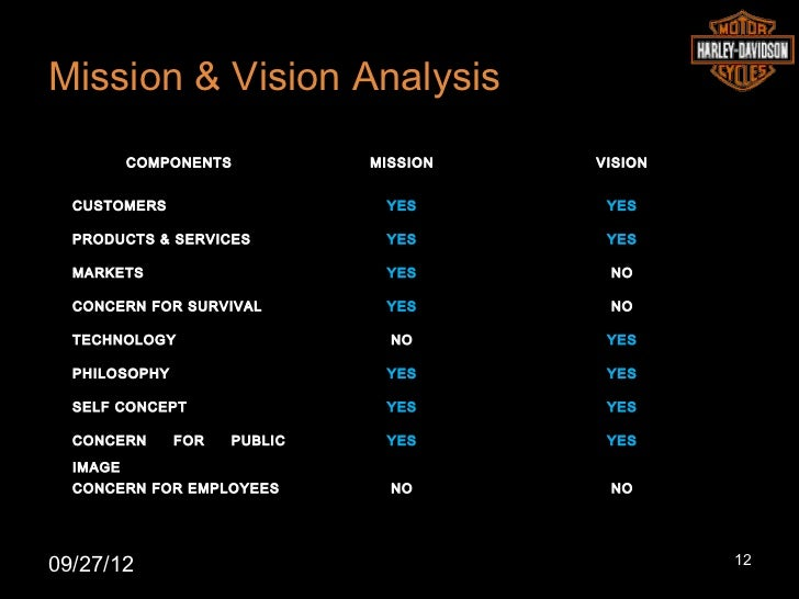 mission vision values harley davidson Mission, vision and core values diagram, download and create aggressive presentations in 'business models' theme this tremendous mission, vision and core values.