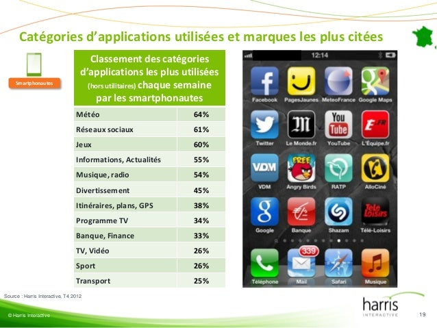 Applications mobiles, pourquoi se lancer ?